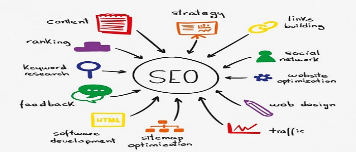 Google 200 SEO Factors